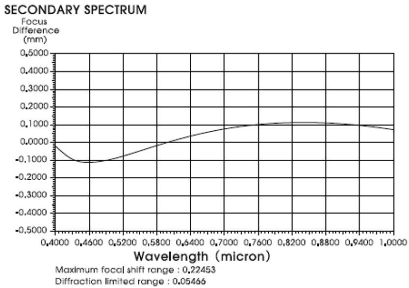 Secondary%20spectrum.jpg